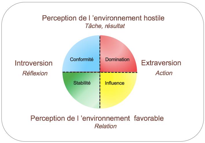 DISC, 4colors, AEC : Comment s adapter pour réussir ?