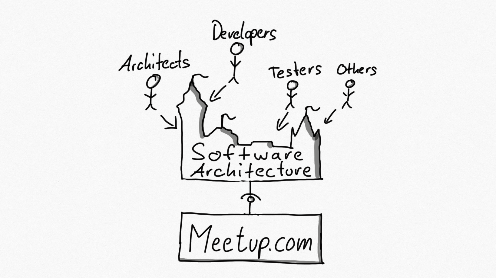 Software Architecture Meetup Nürnberg
