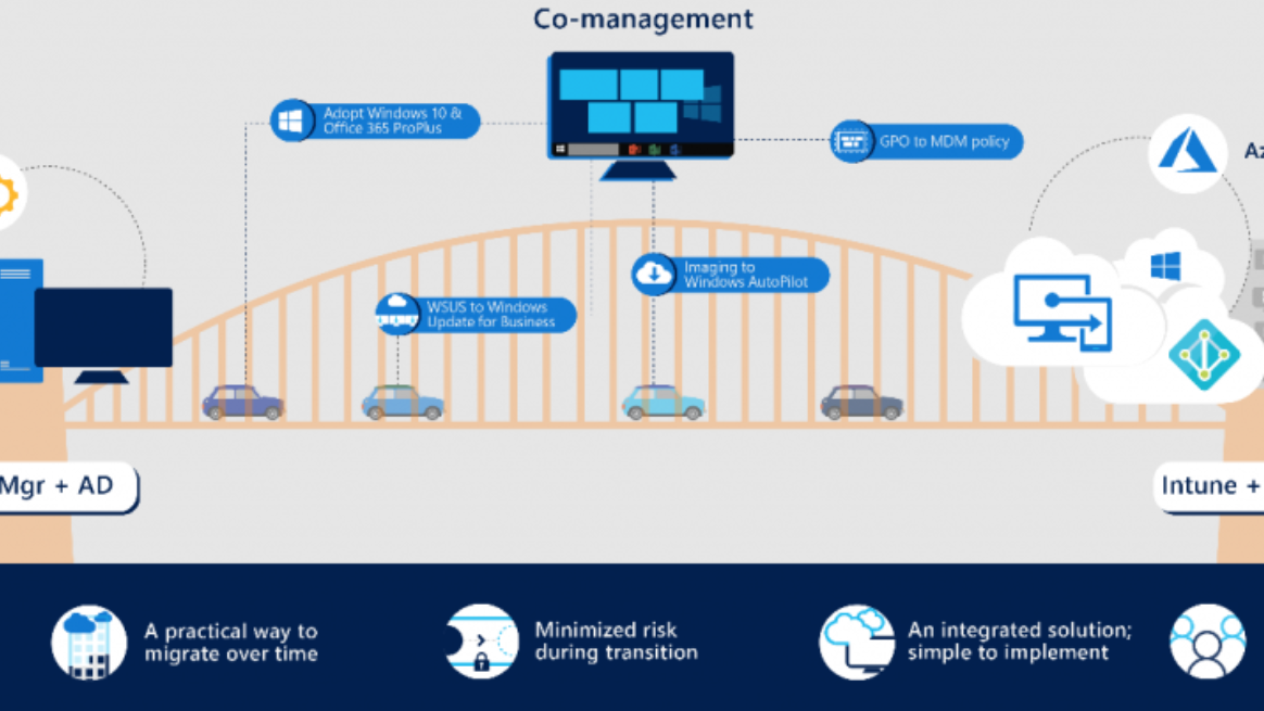 Sydney CBD Microsoft 365 Modern Management Meetup | Meetup
