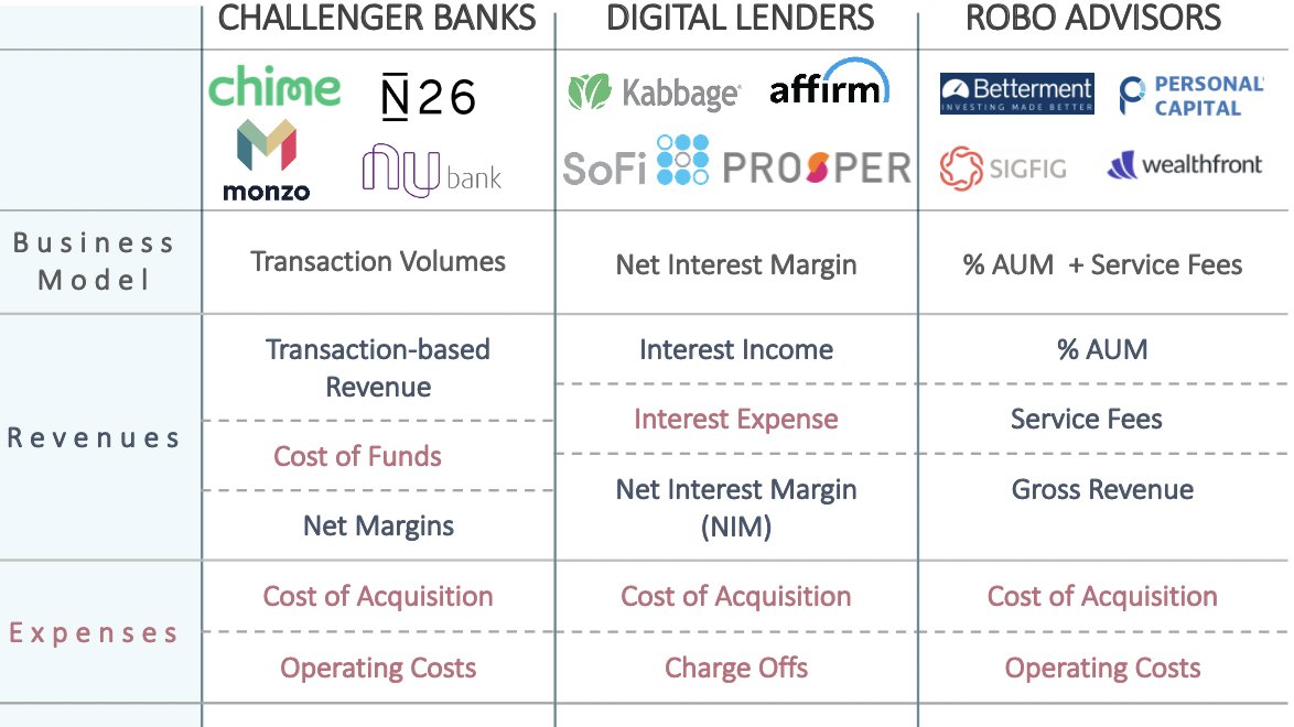 Taking a Deeper Look at Covid-19's Impact on Different FinTech Sectors