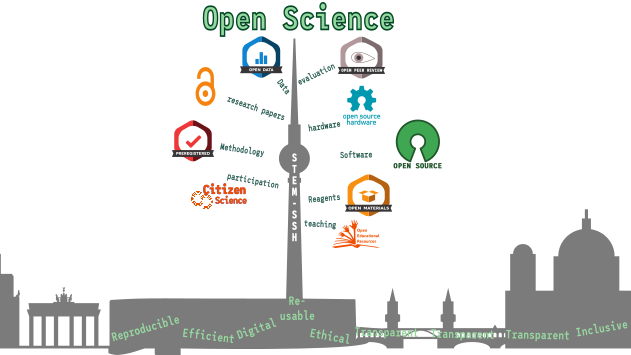 #Berlin #OpenScience Community