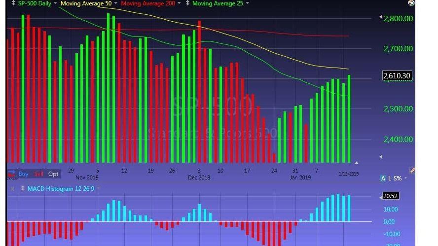 TC 2000 Key Stock Momentum Indicators | Meetup