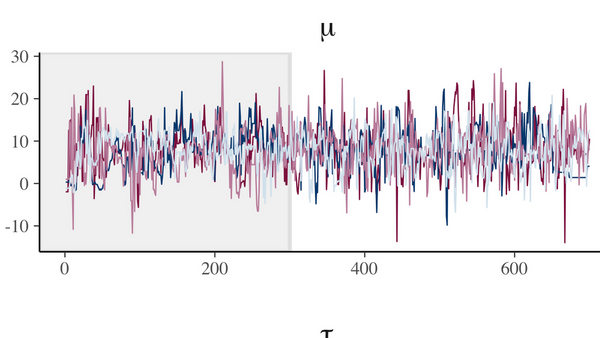 Visualization In A Bayesian Workflow Meetup