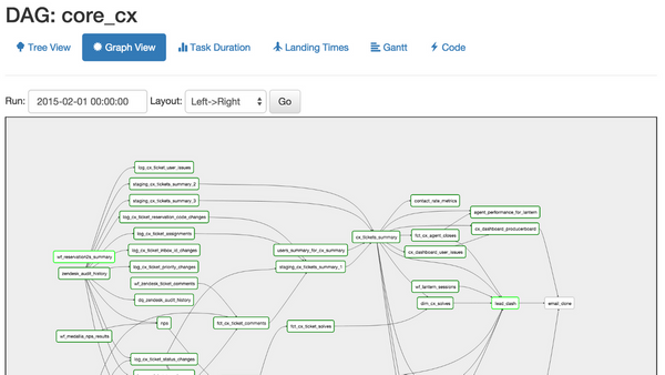Bootstrapping Data Science & Simple pipelines in Airflow
