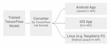 TensorFlow with Laurence Moroney · Eventil
