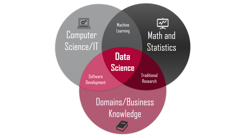 Collin County Data Science Education