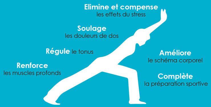 """Résultat de recherche d'images pour """"image gratuite gym posturale """""""