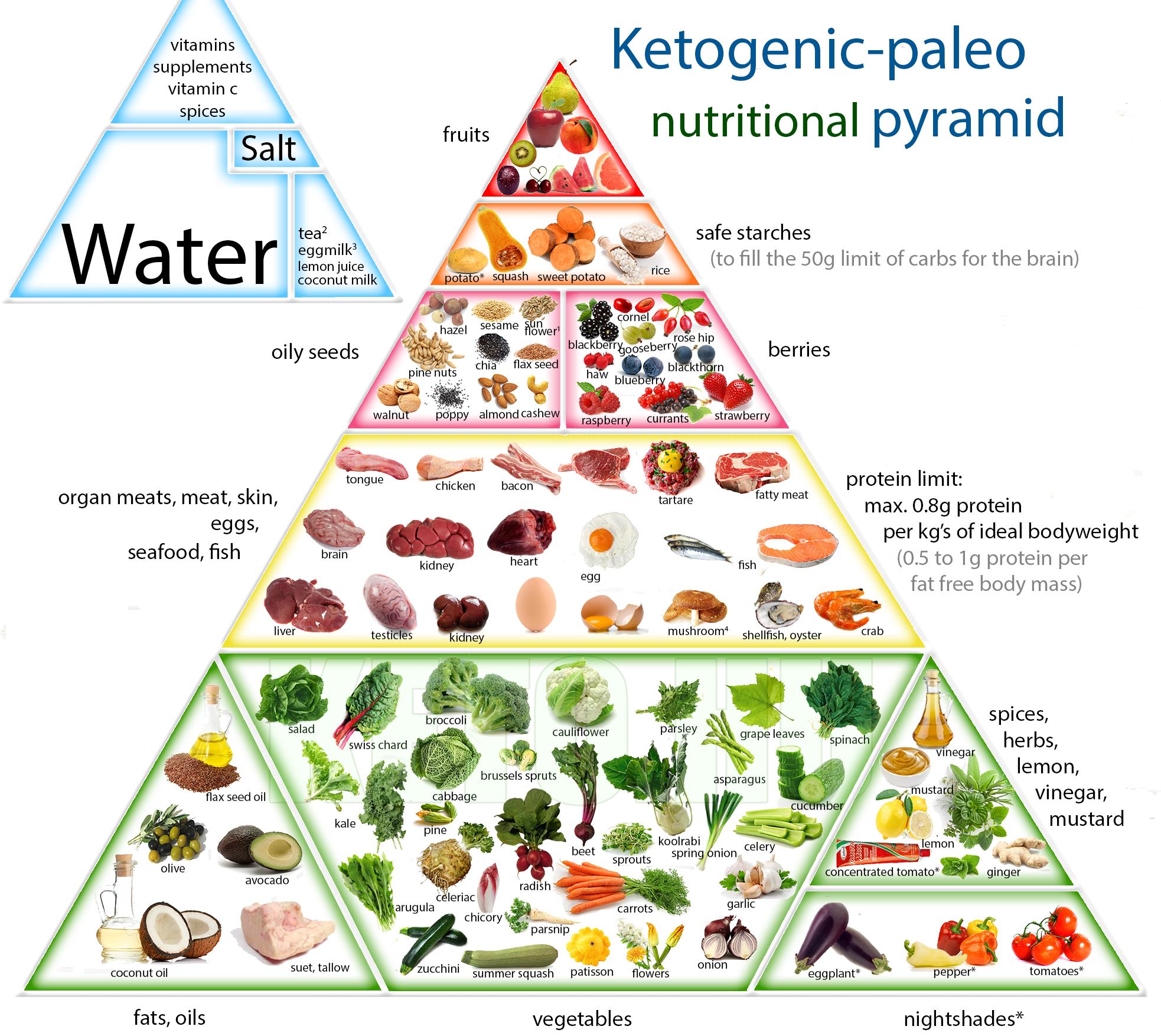 Photos - Ketogenic, paleo & anti-inflammatory living ...
