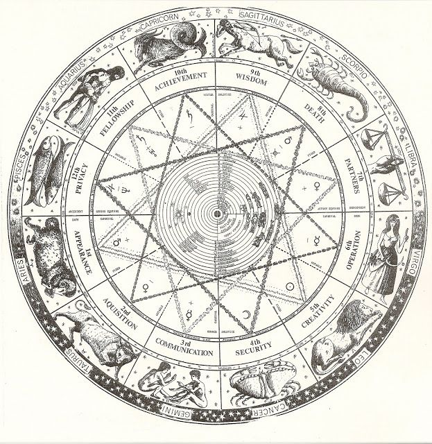 Chicago Astrology and Esoteric Study Group