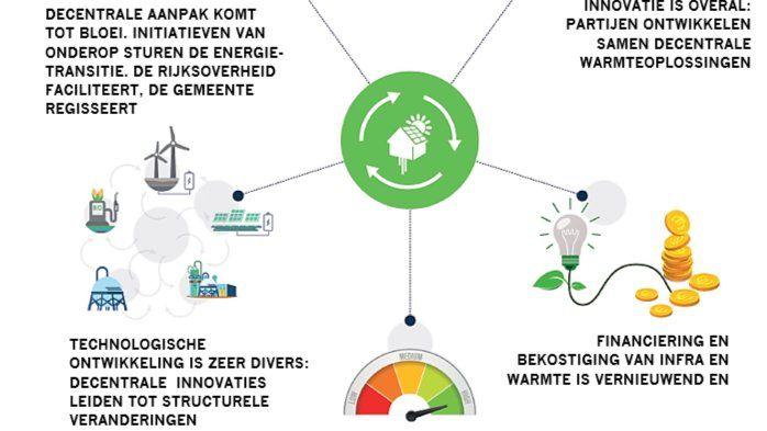 Facilitators Netwerken / Networking in Groningen