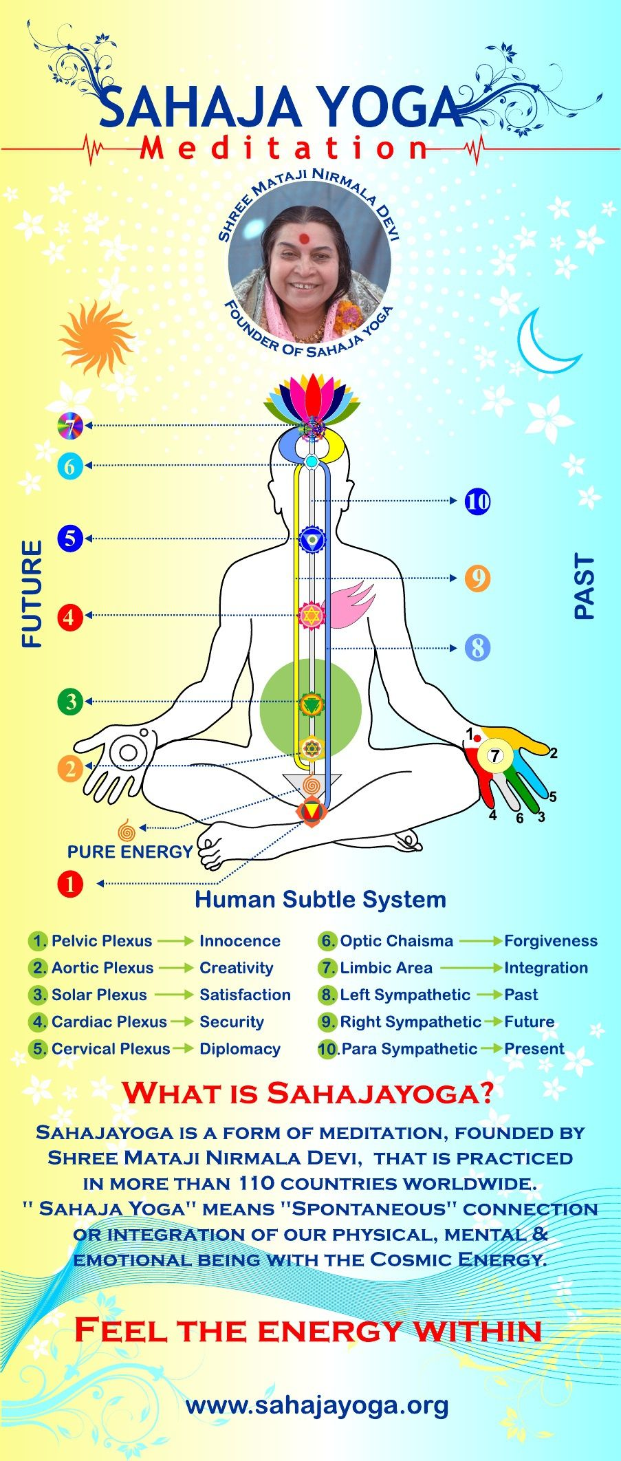 Free Sahajayoga Meditation - Minneapolis