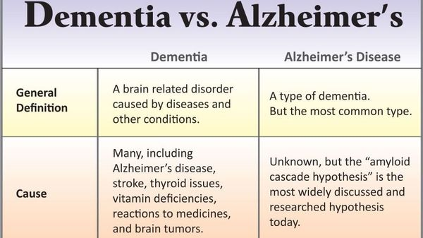 difference between dementia and alzheimer's - 1200×630