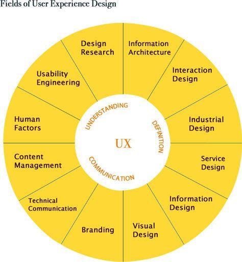UX Design Matters, Rochester, MN