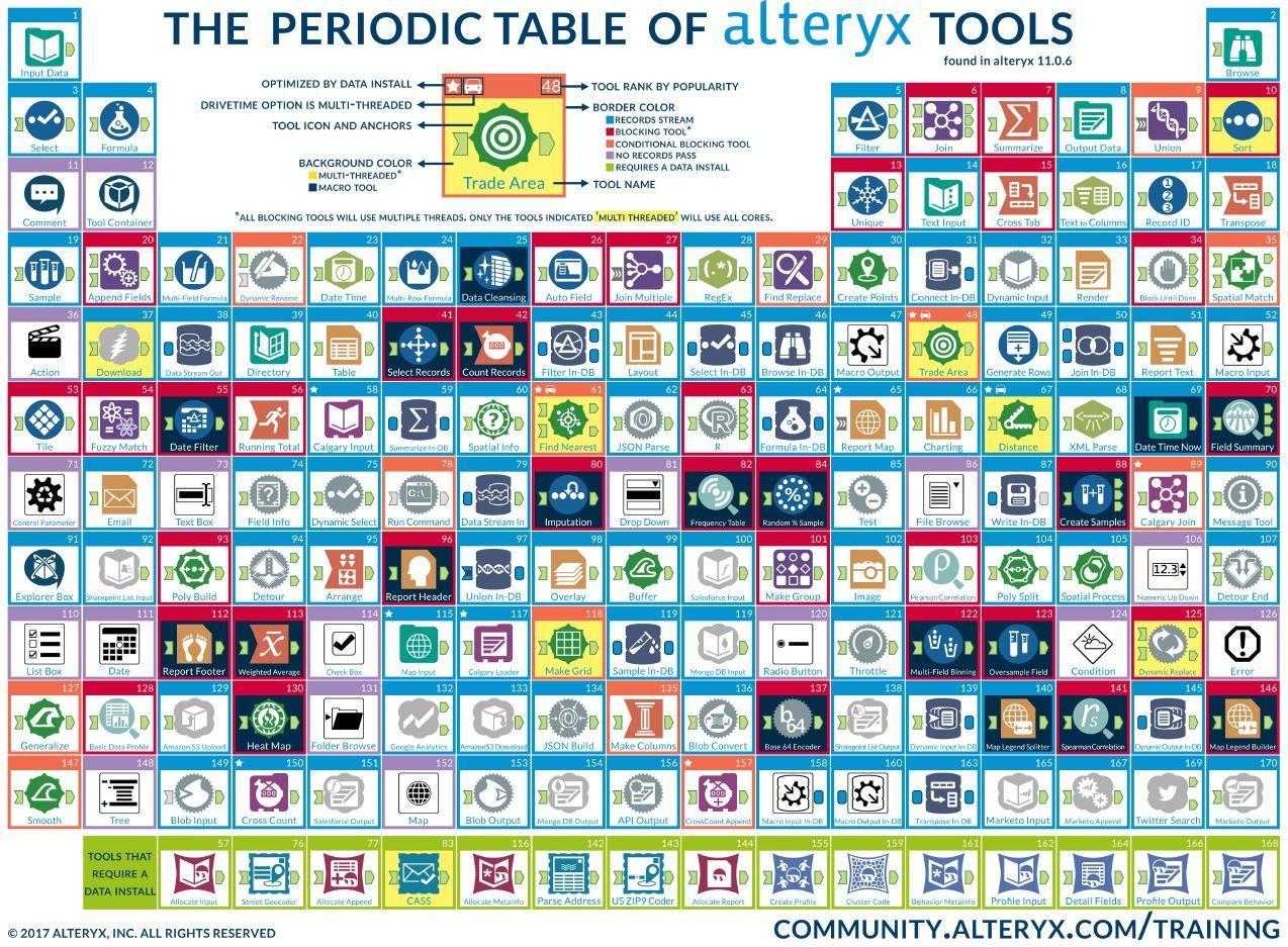 Channel Islands Alteryx User Group
