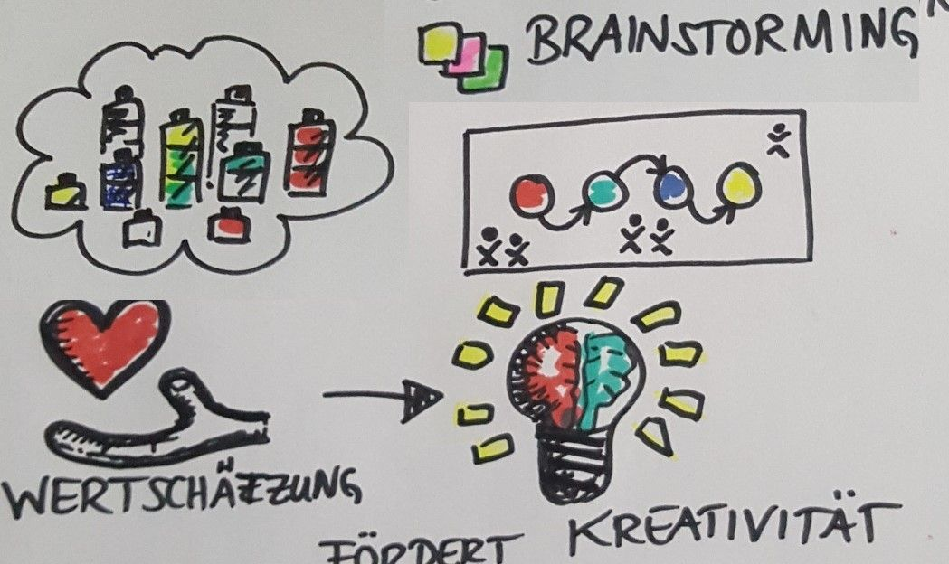 Design Thinking Meetup Mainfranken