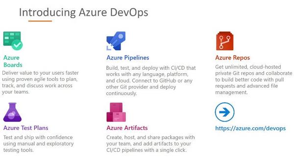Full Automation in Azure DevOps 🚗 | Meetup