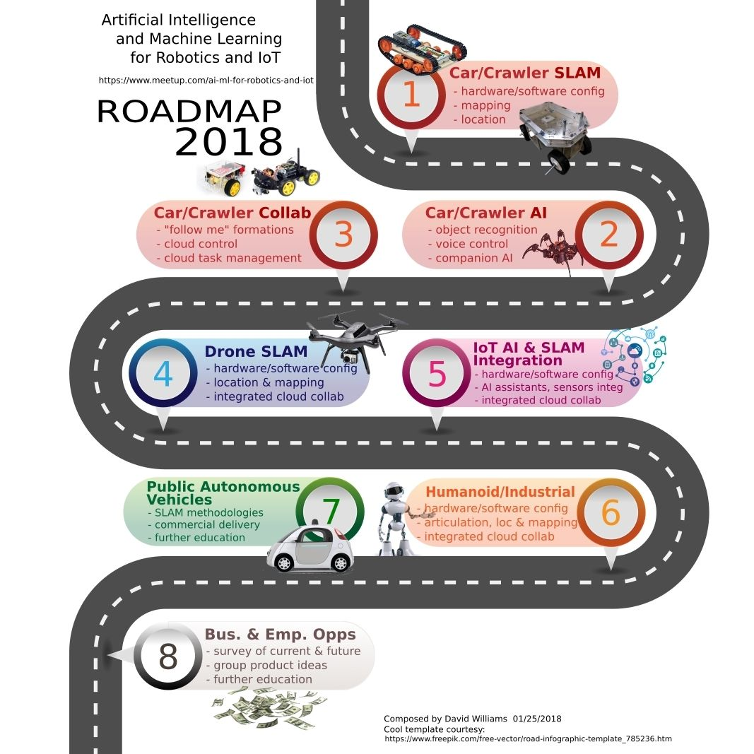 Roadmap 2018 Artificial Intelligence And Machine Learning For