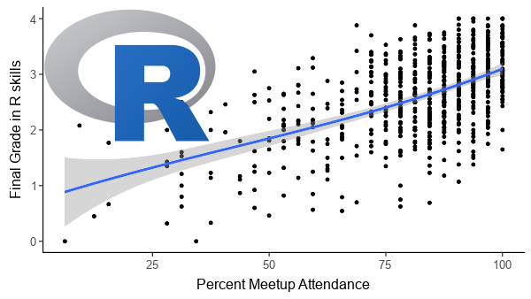 Chicago R User Group (CRUG) Data and Statistical Programming
