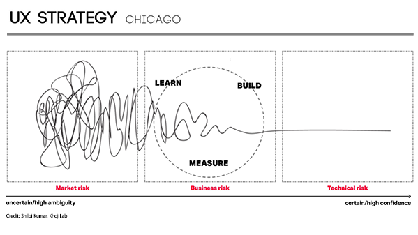 UX Strategy - Chicago