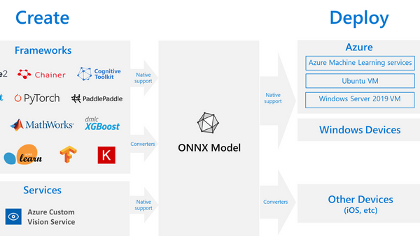 Operationalizing a Deep Learning Model using ONNX, Keras