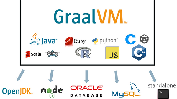 ZURICH) GraalVM hands-on with Thomas Wuerthinger | Meetup