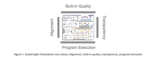 Scaled Agile Framework Safe Ozaukee Wisconsin Cedarburg Wi