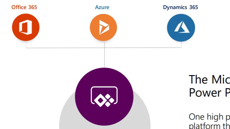 Microsoft 365 ,Power Platform & Cloud Security UG- India