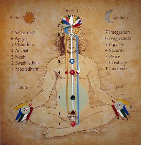 Initiation à la méditation spontanée (débutants, premier contact, etc..)