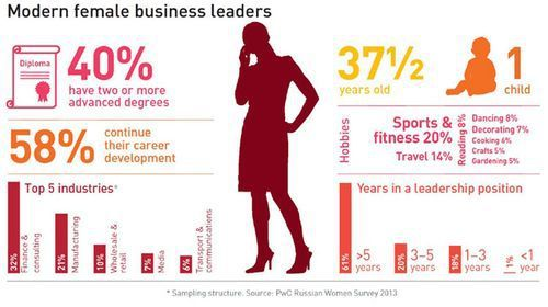 Of Latvian Women Business Leaders 3