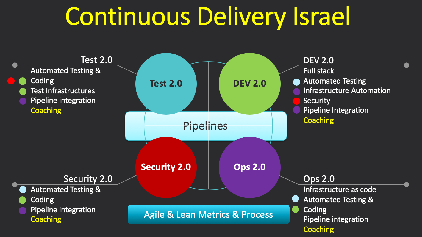 Continuous Delivery Israel