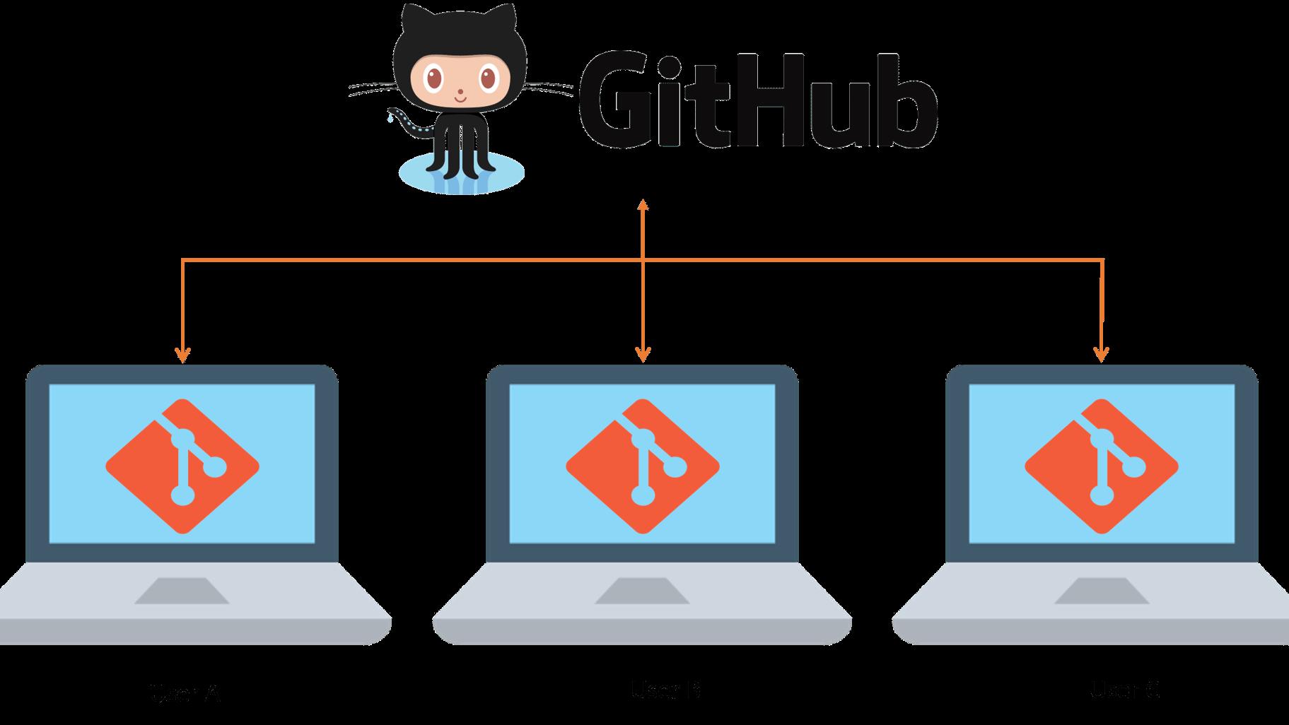 GitHub User Group