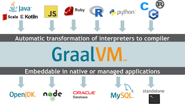 The Holy GraalVM | Meetup