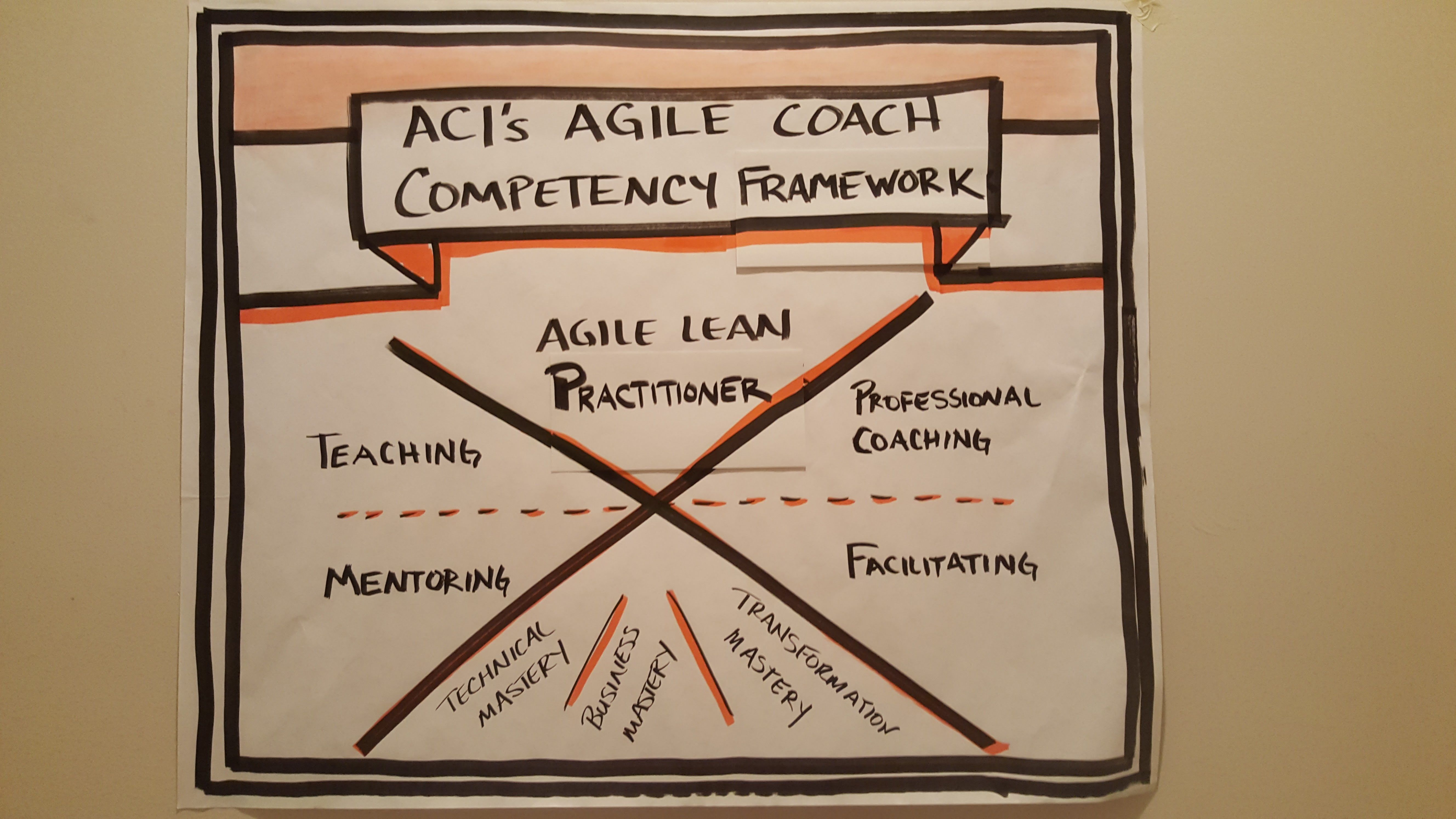 Agile Coaching Exchange: Atlanta