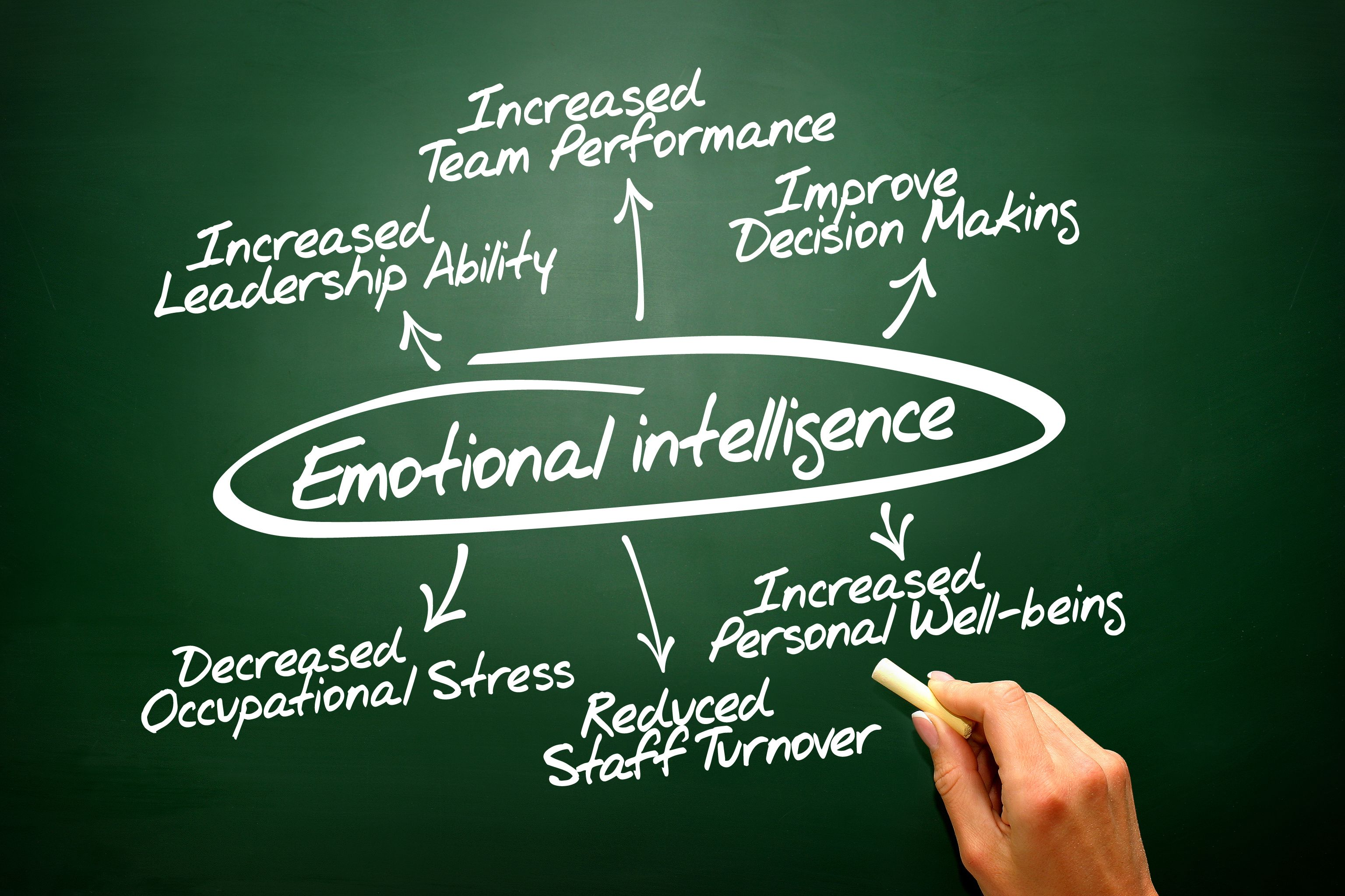 Dating emotional intelligence
