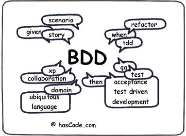 Behaviour Driven Development NL
