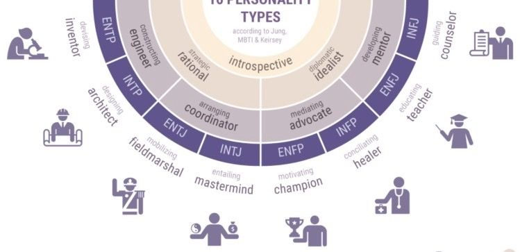 Intellectual Connection for Myers-Briggs N's (Intuitives)
