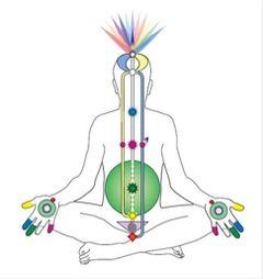 Sahaja Yoga M.