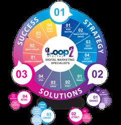 Loop2 D.